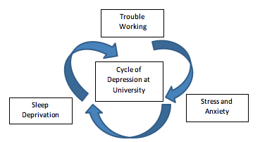 Cycle of depression at university